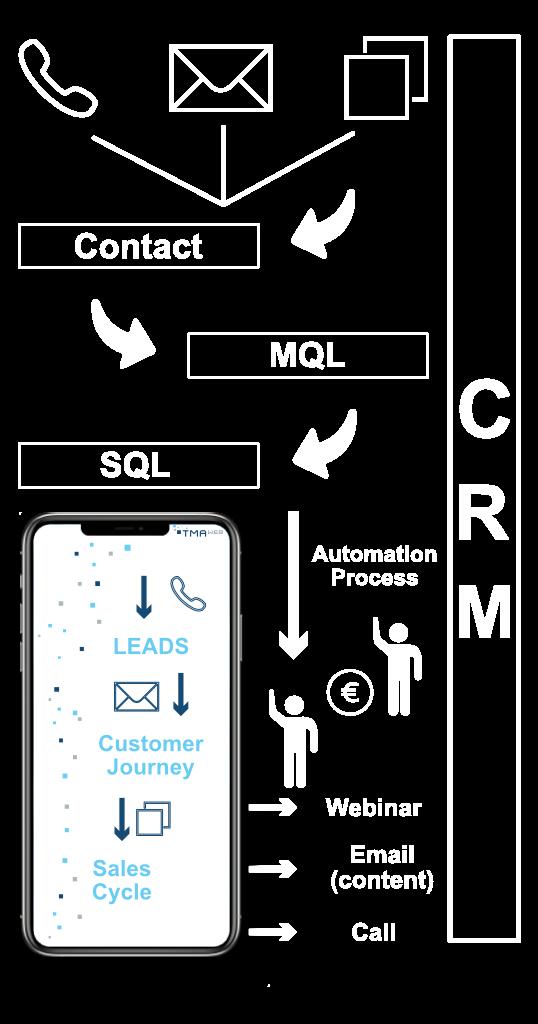 Marketingdigitalisierung | TMA-WEB
